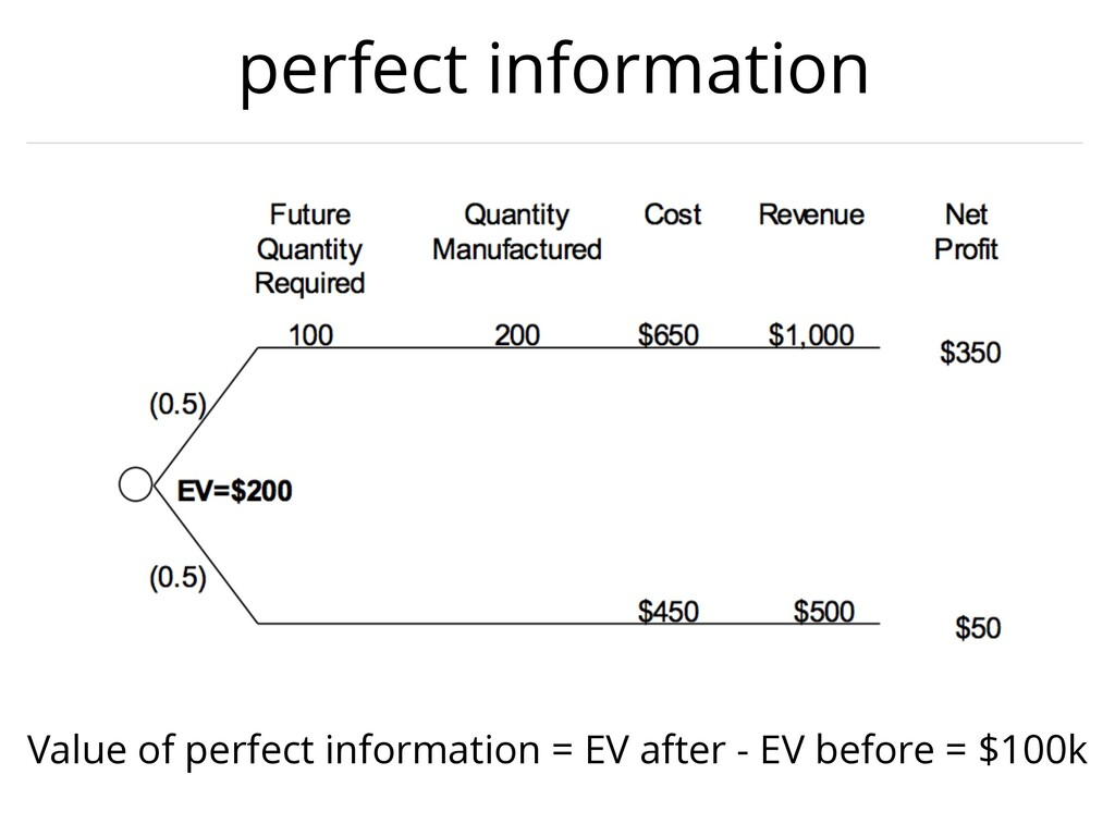 perfect information Value of perfect informatio...