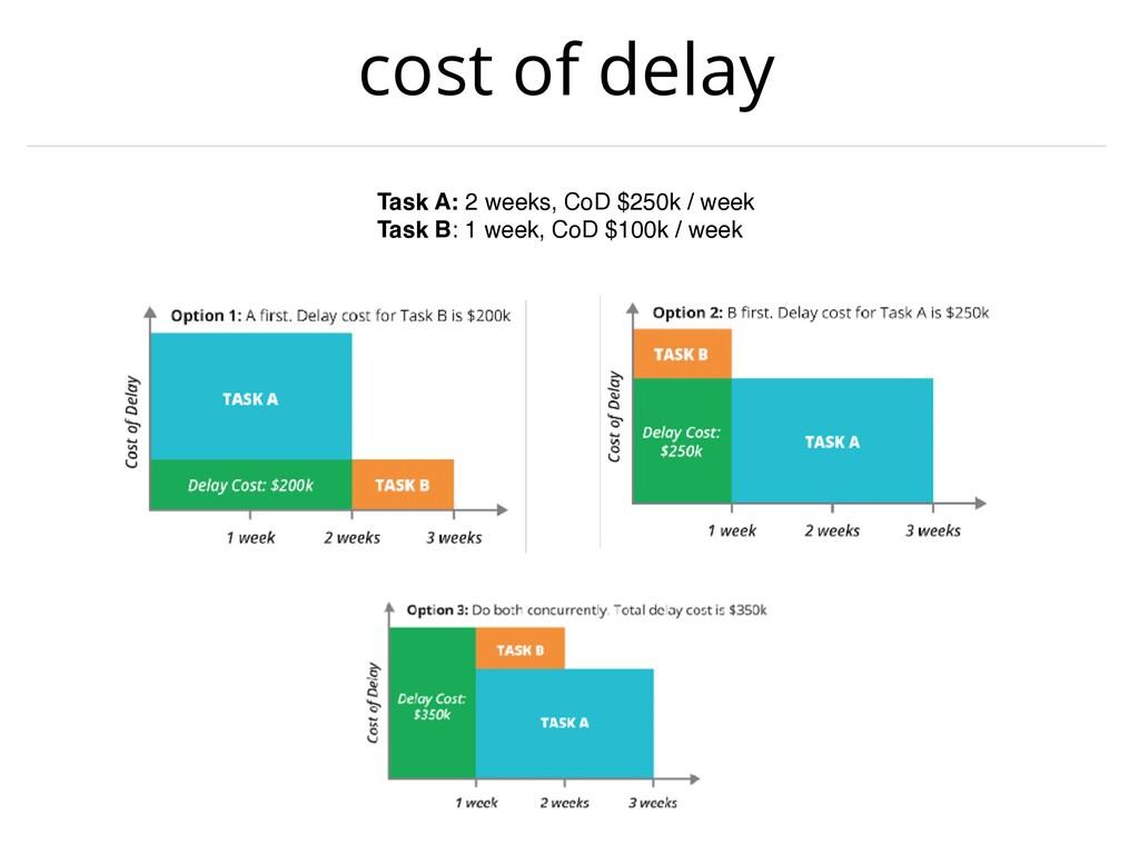 cost of delay Task A: 2 weeks, CoD $250k / week...