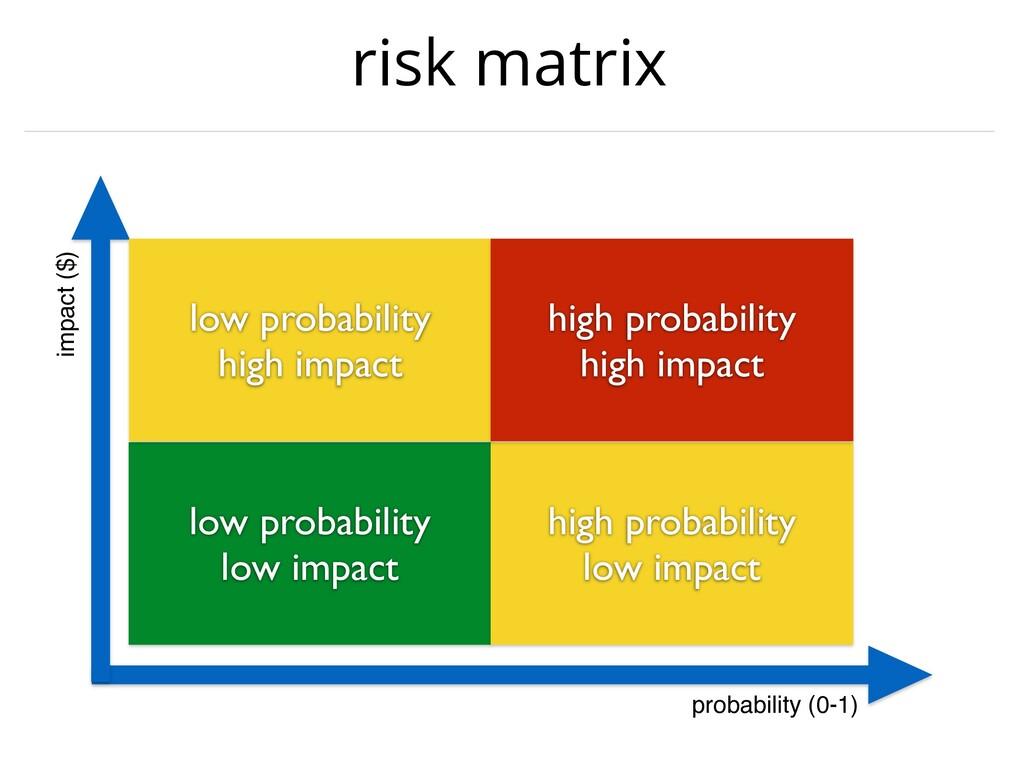risk matrix probability (0-1) impact ($) low pr...
