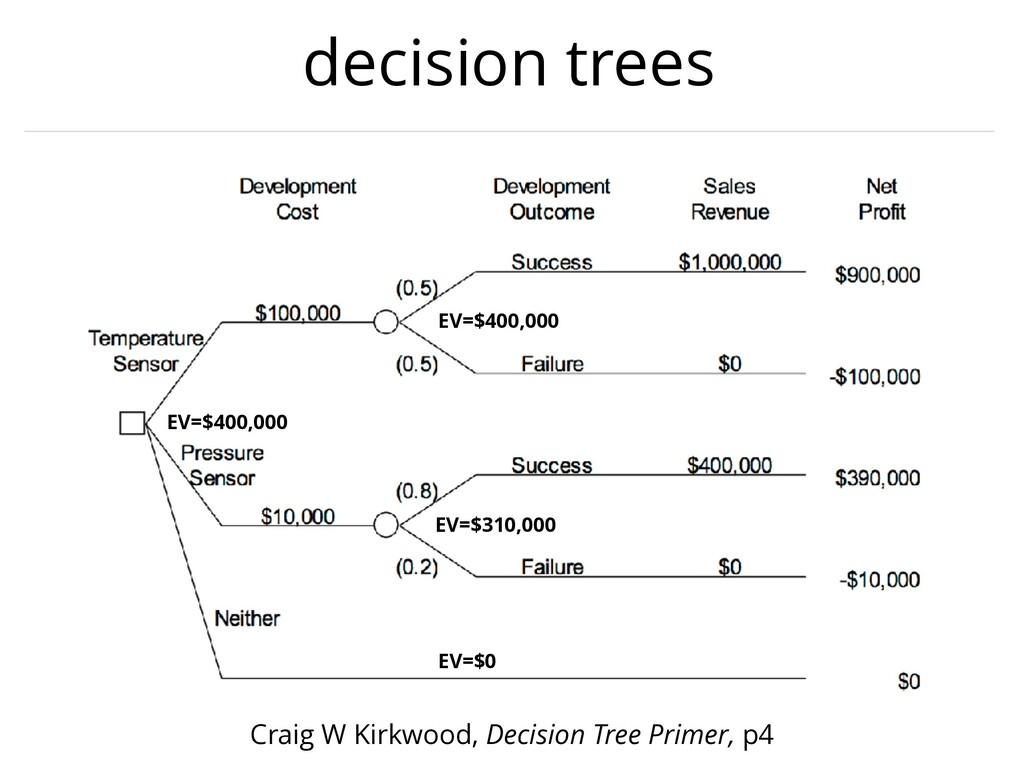 decision trees Craig W Kirkwood, Decision Tree ...