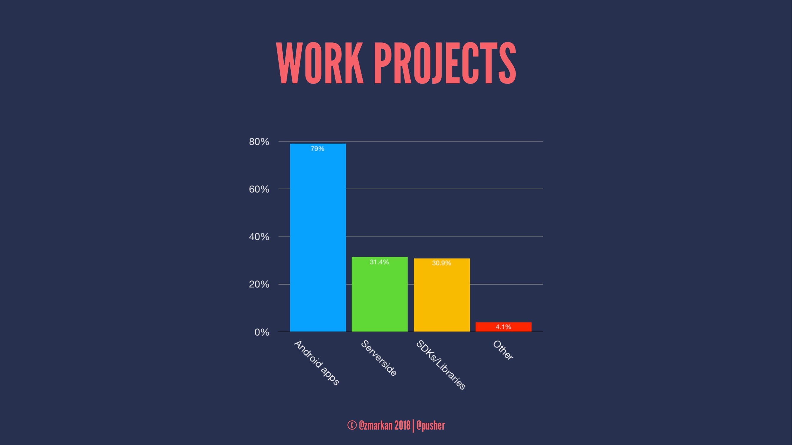 WORK PROJECTS © @zmarkan 2018 | @pusher