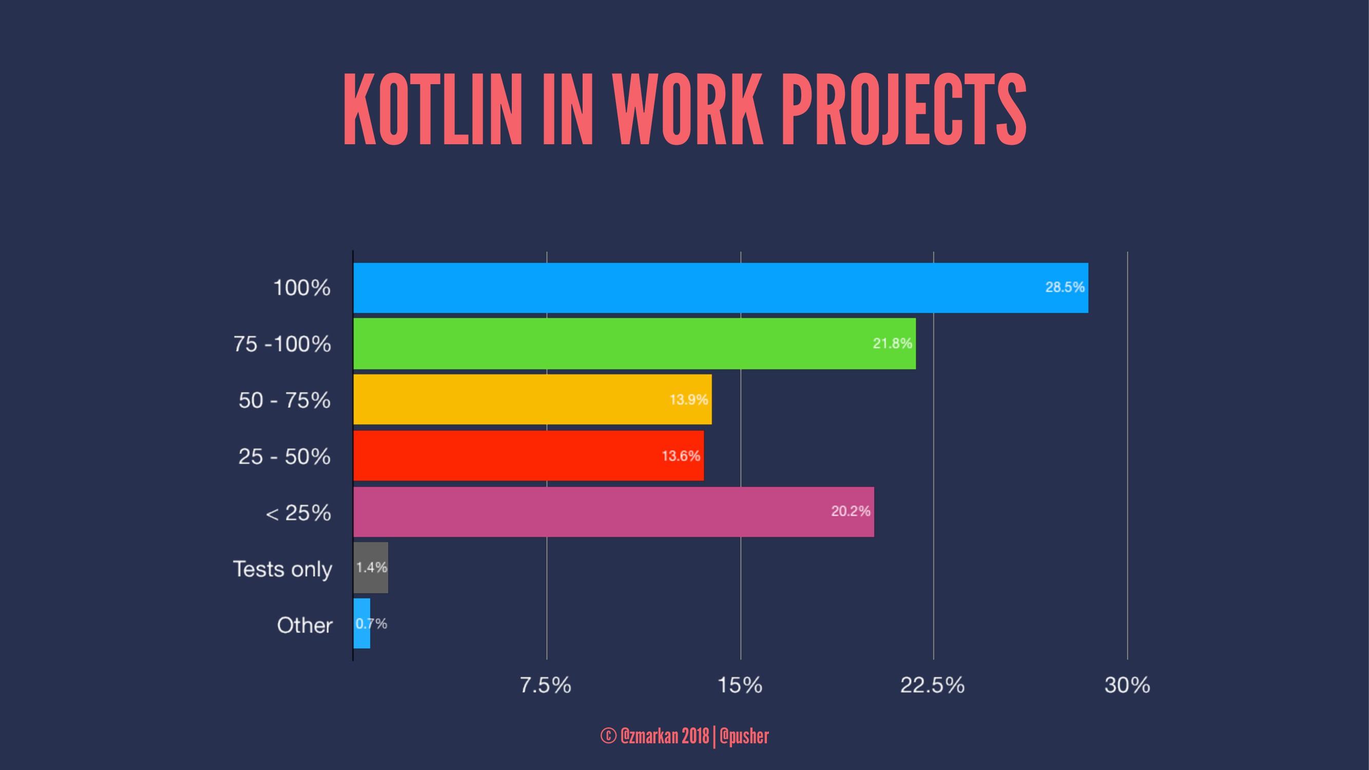 KOTLIN IN WORK PROJECTS © @zmarkan 2018 | @push...
