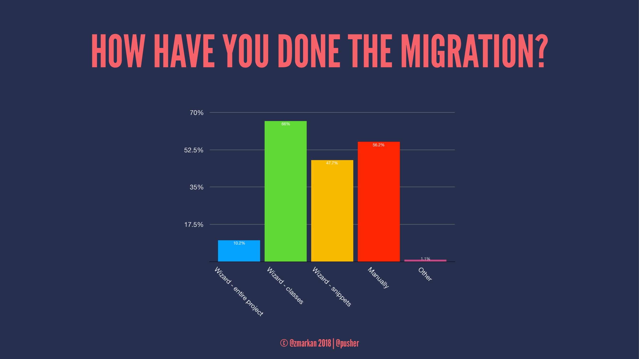 HOW HAVE YOU DONE THE MIGRATION? © @zmarkan 201...