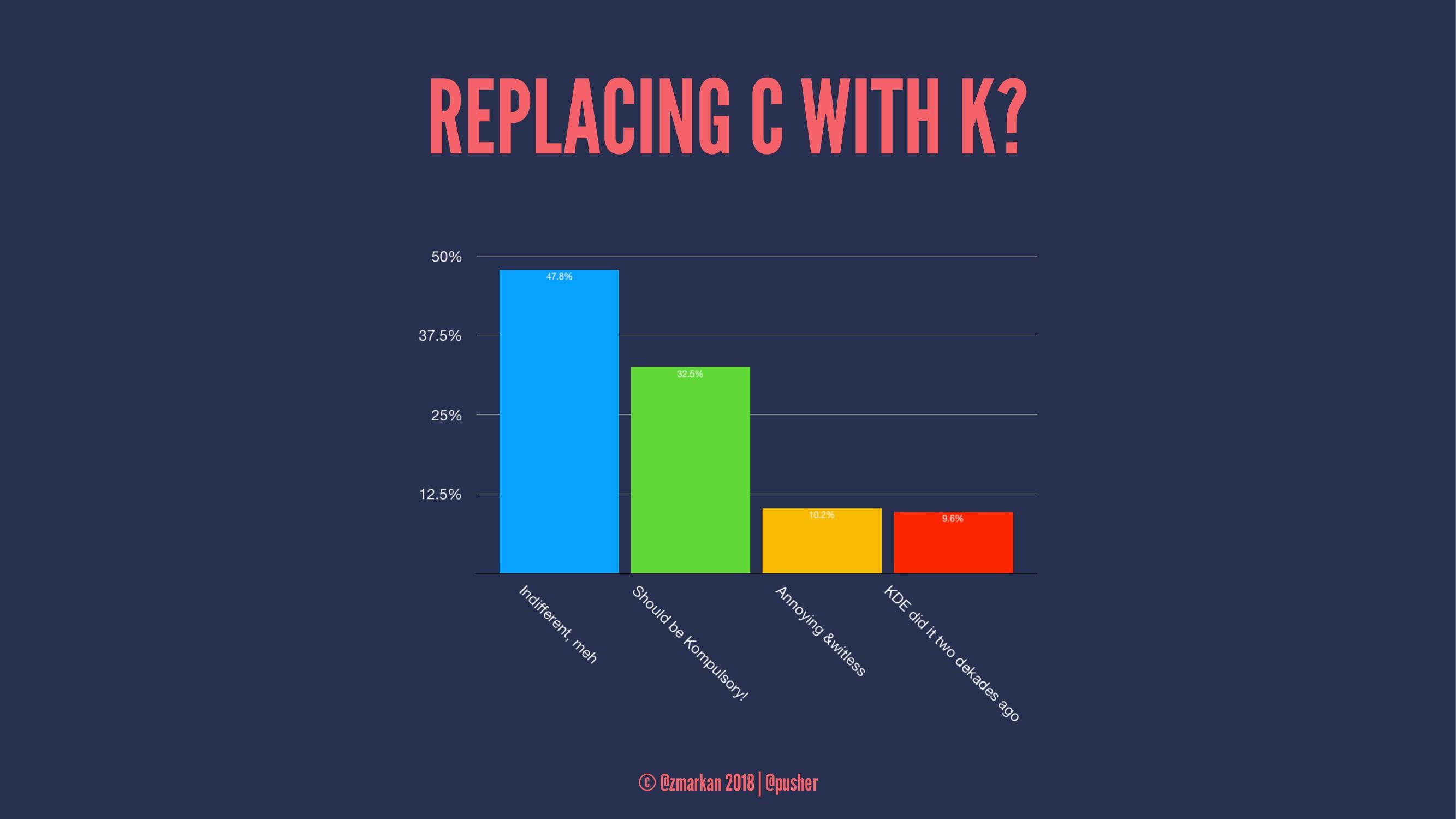 REPLACING C WITH K? © @zmarkan 2018 | @pusher