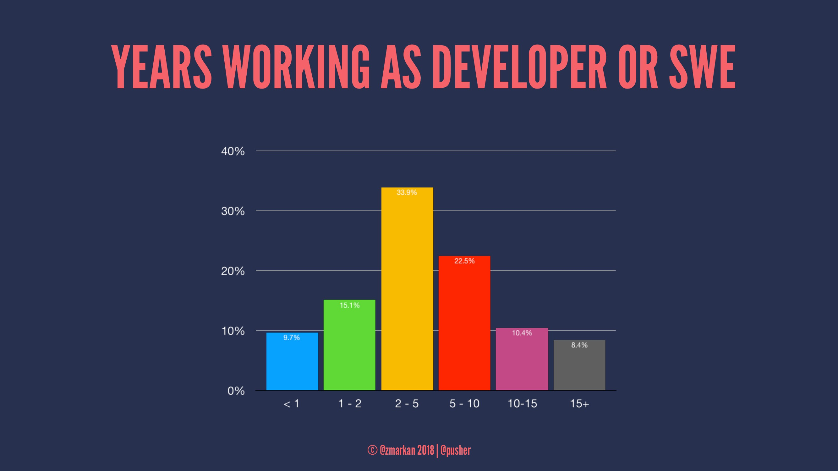YEARS WORKING AS DEVELOPER OR SWE © @zmarkan 20...