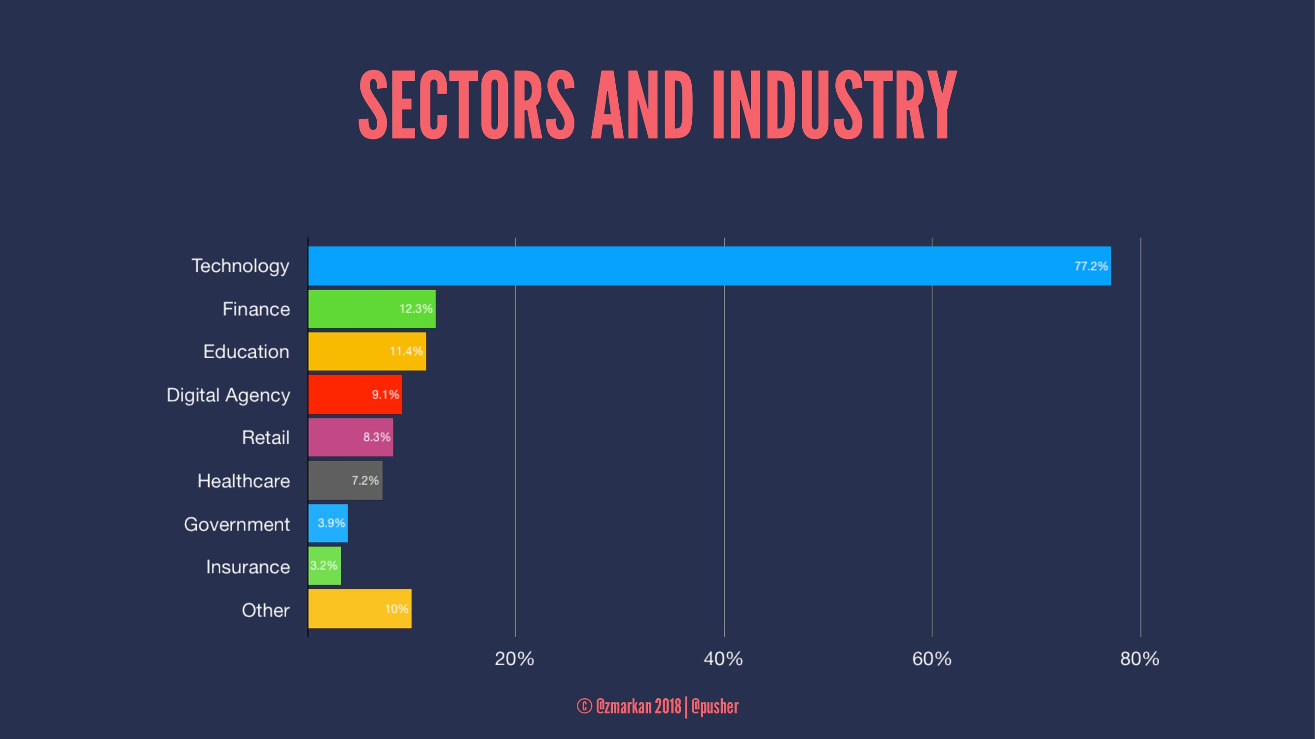 SECTORS AND INDUSTRY © @zmarkan 2018 | @pusher