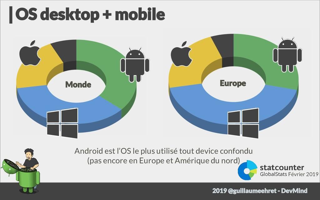 Android est l'OS le plus utilisé tout device co...