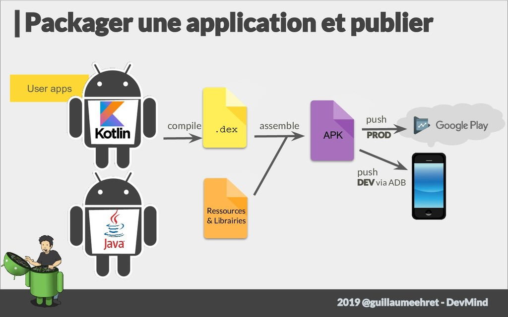 User apps .dex Ressources & Librairies APK comp...