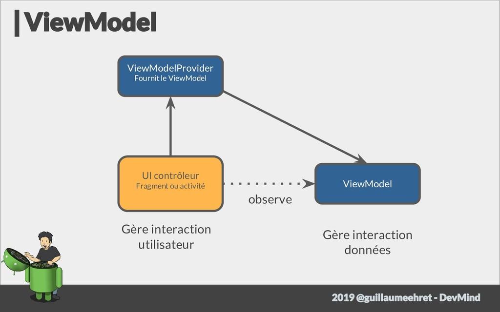 UI contrôleur Fragment ou activité ViewModelPro...