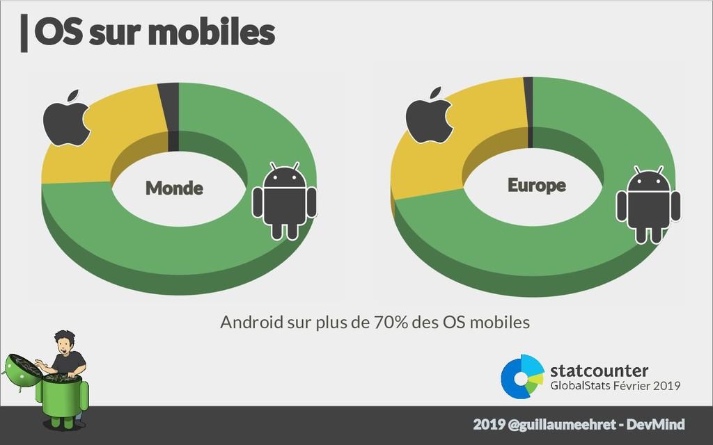 Février 2019 Android sur plus de 70% des OS mob...