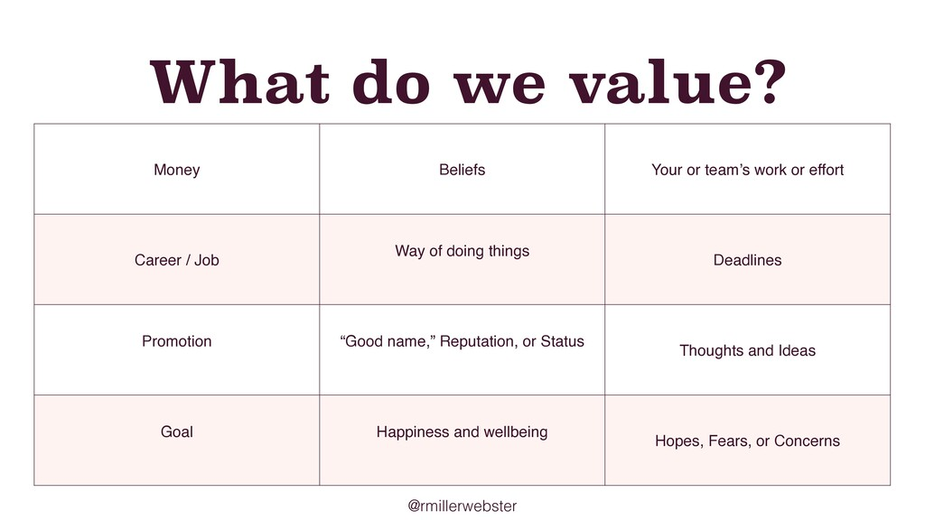 @rmillerwebster What do we value? Money Beliefs...