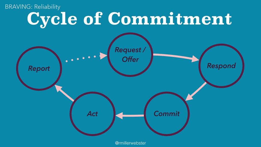 @rmillerwebster Cycle of Commitment Request / O...