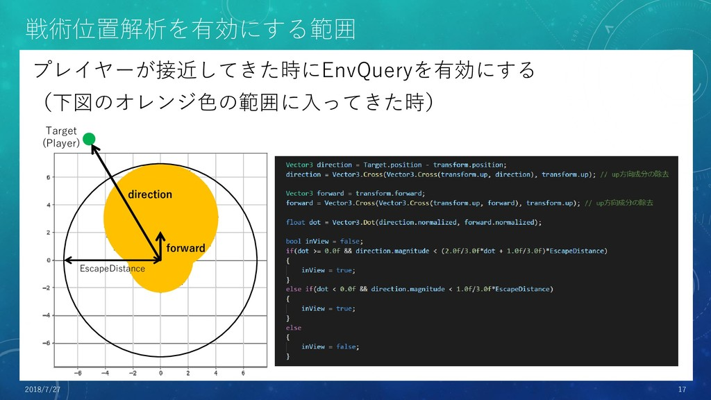 戦術位置解析を有効にする範囲 プレイヤーが接近してきた時にEnvQueryを有効にする (下図...