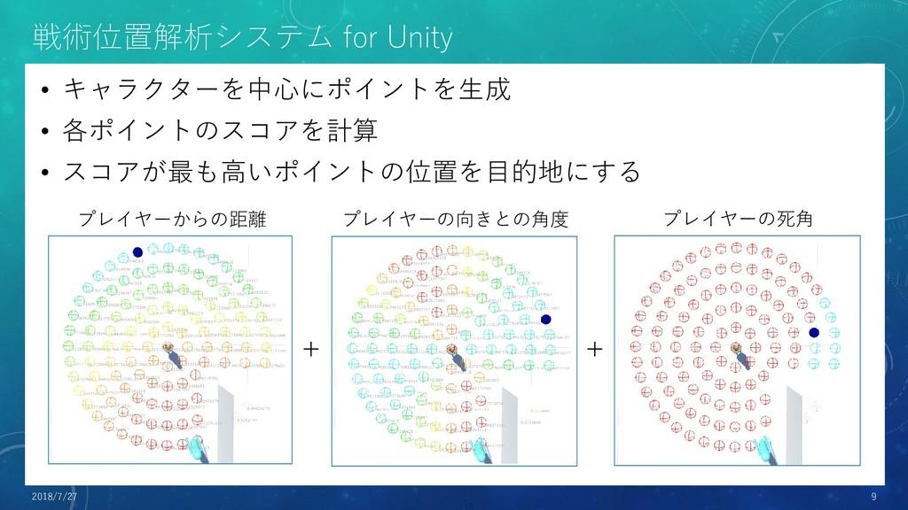 戦術位置解析システム for Unity • キャラクターを中心にポイントを生成 • 各ポイン...