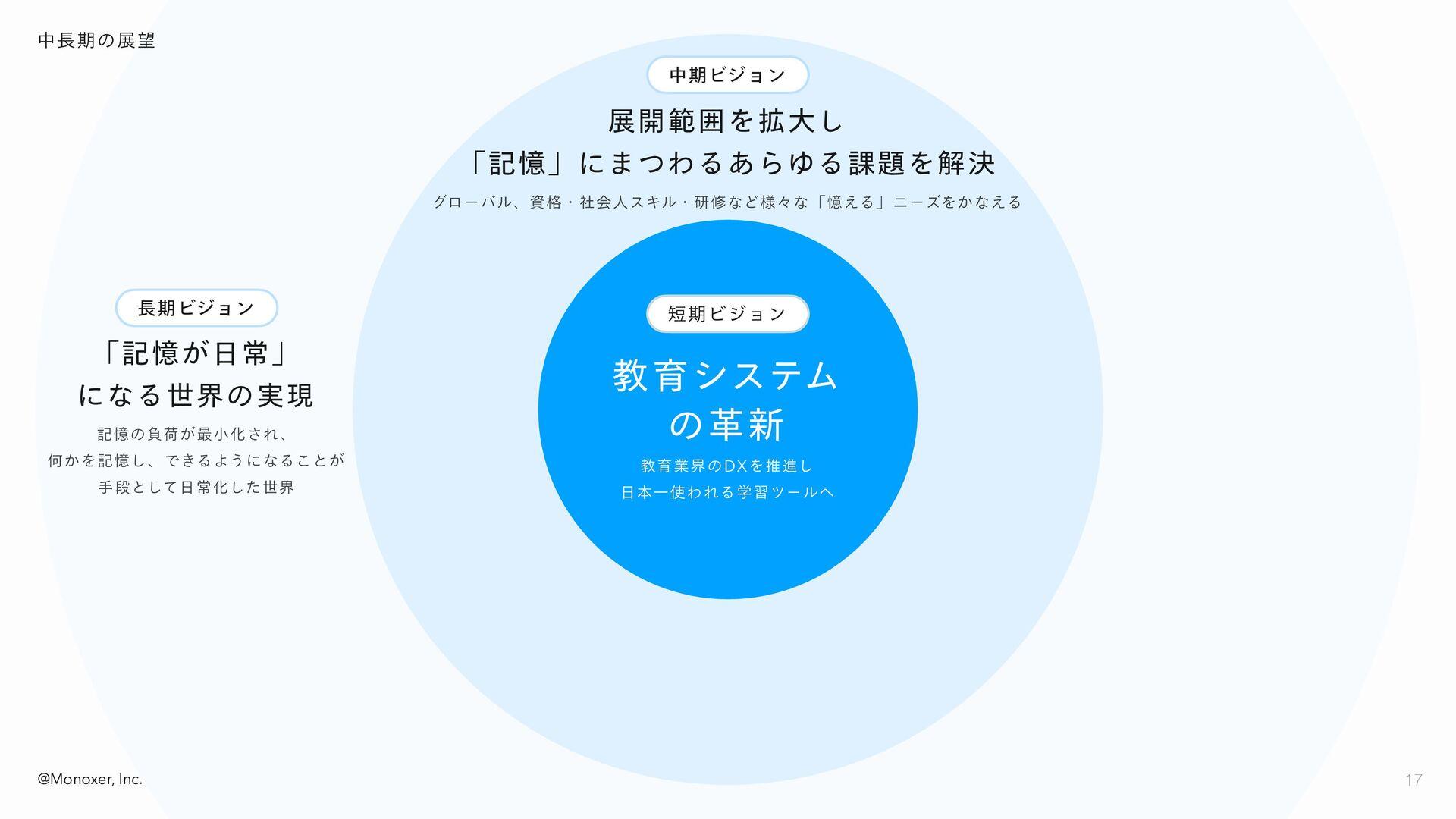 導入事例 2:安田学園 17 17 @Monoxer, Inc. 英検®取得のための 英語学習...
