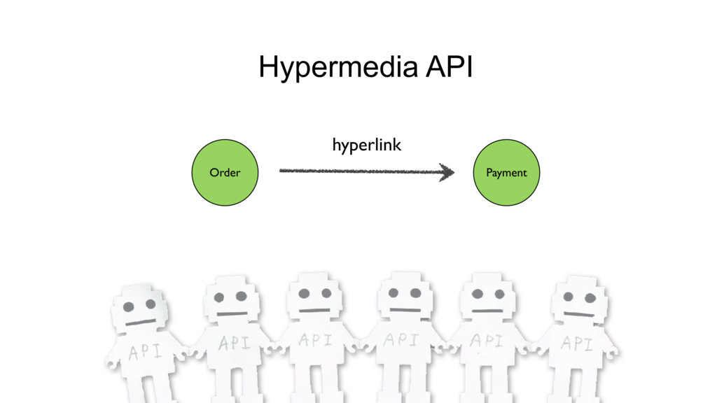 Payment hyperlink Hypermedia API Order