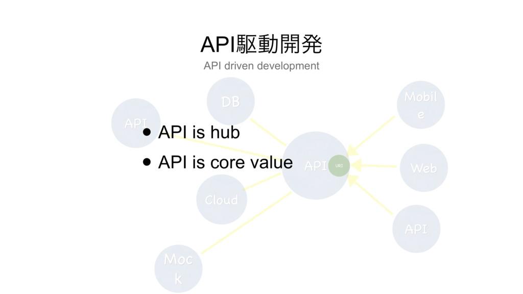 API APIۦಈ։ൃ DB Mobil e Web API Cloud Moc k URI ...