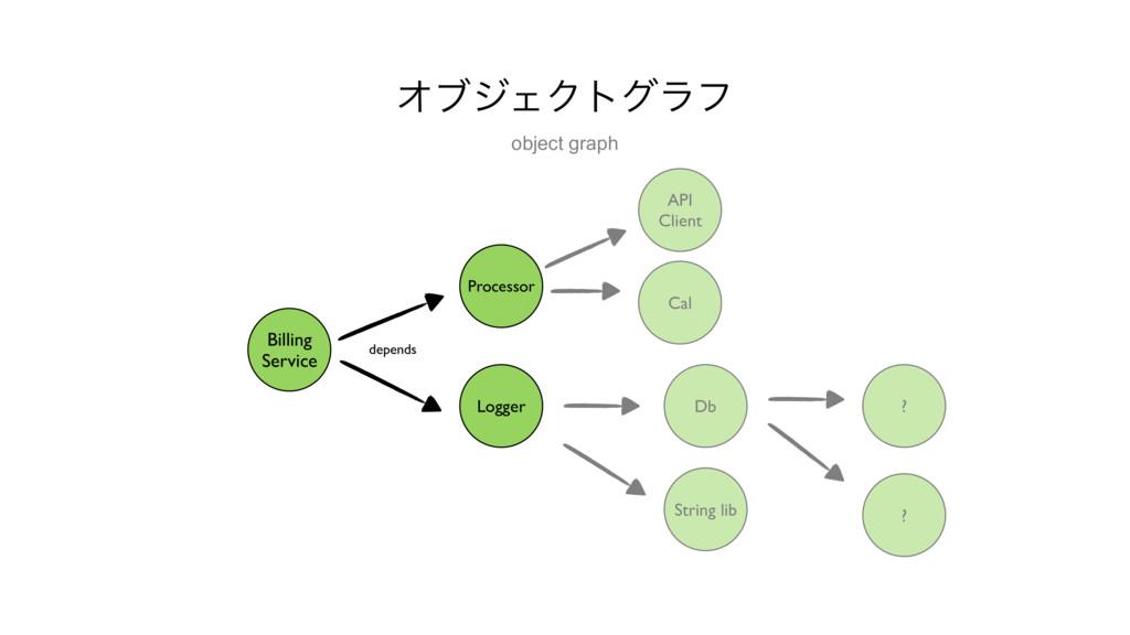 Billing Service Processor depends API Client D...