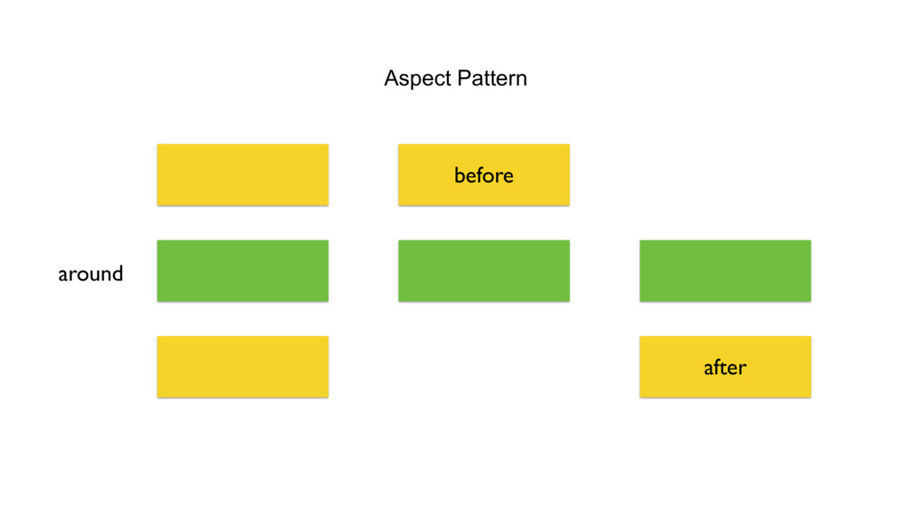 Aspect Pattern before after around