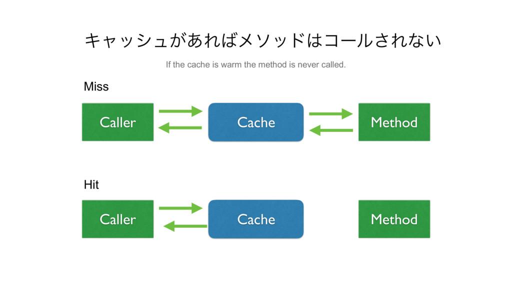 Hit Caller Method Cache Caller Method Cache Mis...