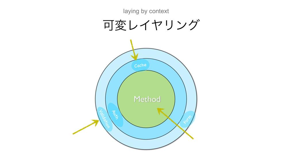 ՄมϨΠϠϦϯά Method Cache Form Auth Validation layi...