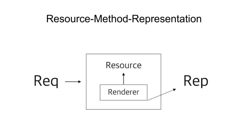Resource-Method-Representation