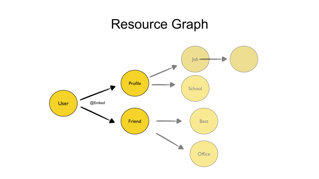 Resource Graph User Profile @Embed Job Best Frie...