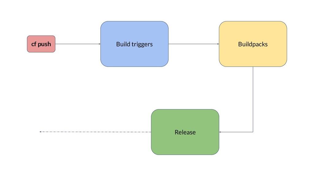 cf push Build triggers Buildpacks Release