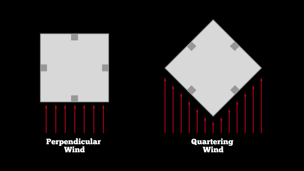 Perpendicular Wind Quartering Wind