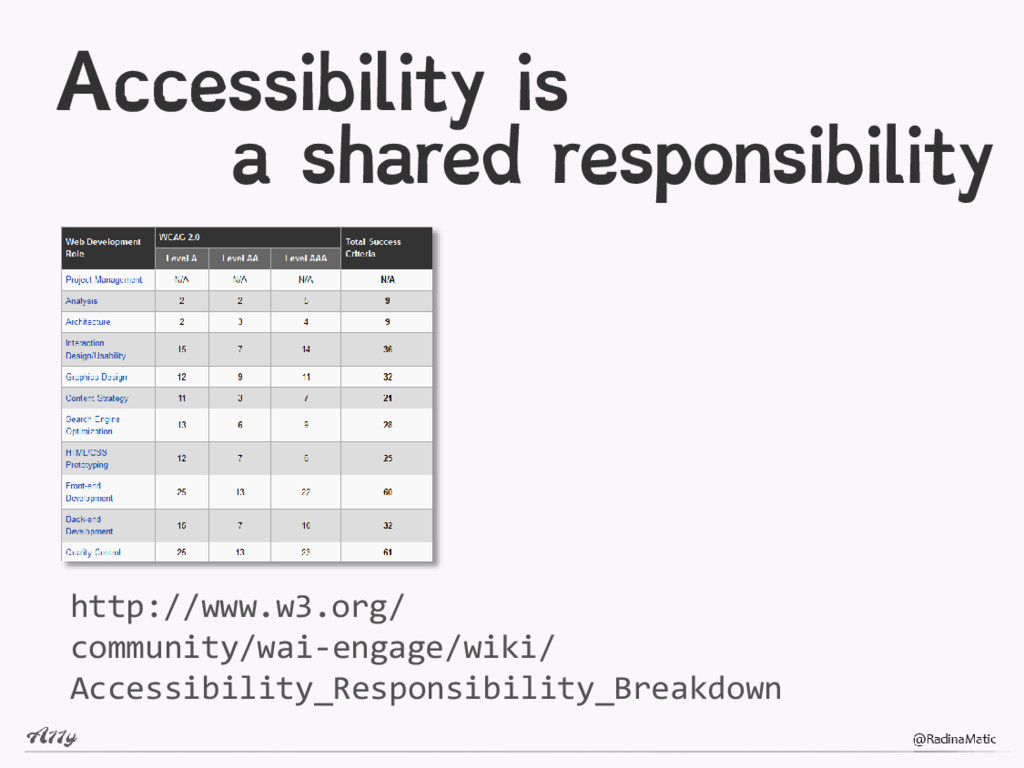 Accessibility is a shared responsibility http:/...