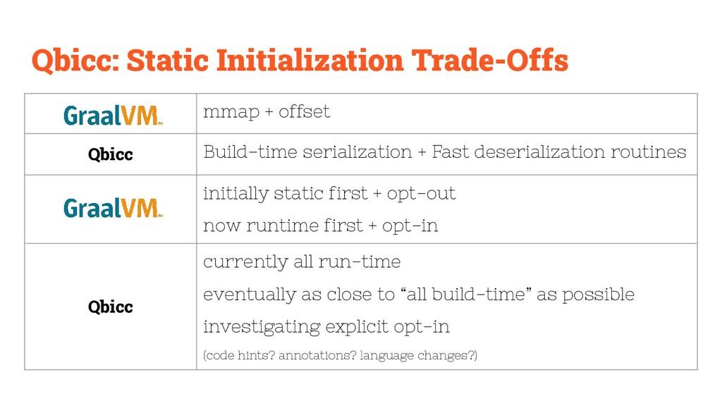 mmap + offset Qbicc Build-time serialization + ...