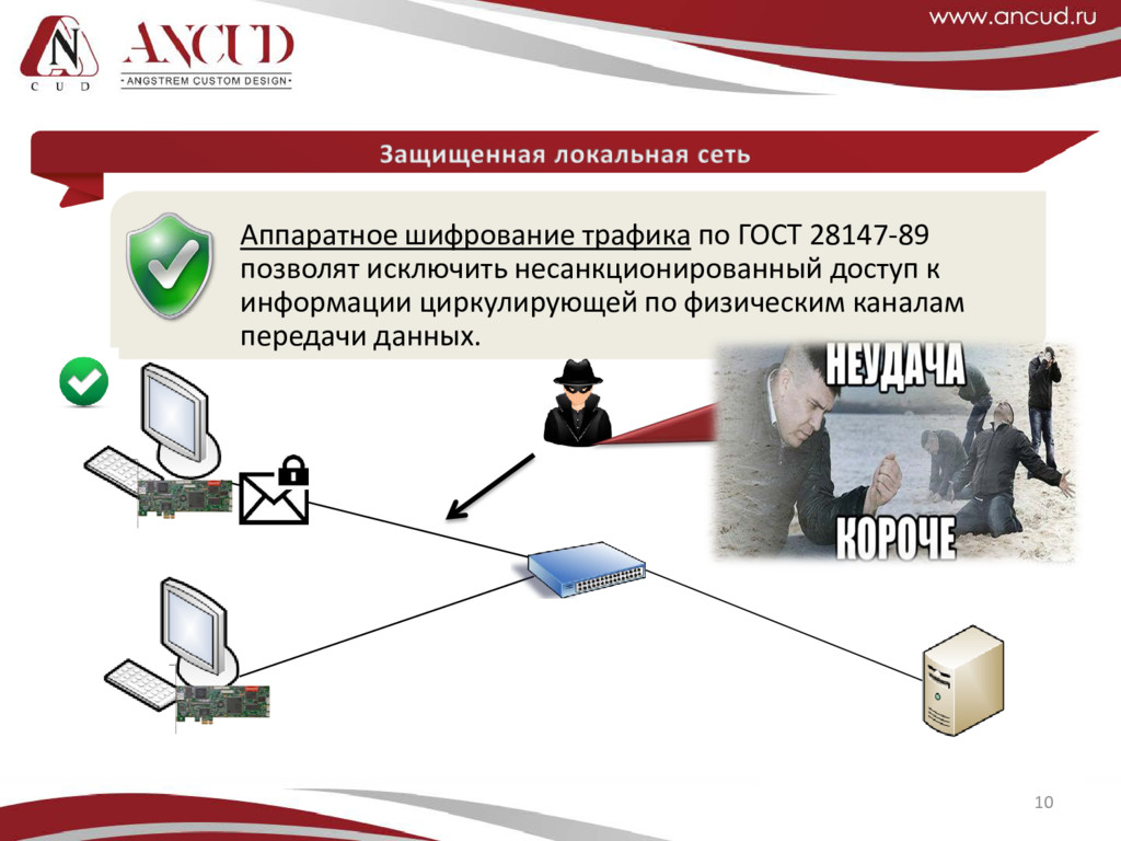 10 Аппаратное шифрование трафика по ГОСТ 28147-...