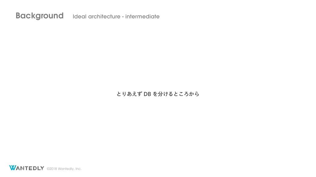 ©2018 Wantedly, Inc. Background Ideal architect...