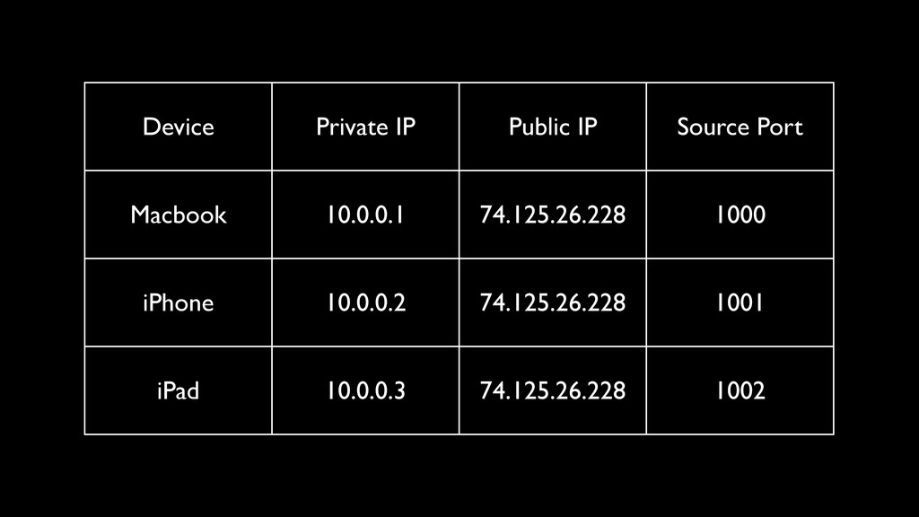 Device Private IP Public IP Source Port Macbook...