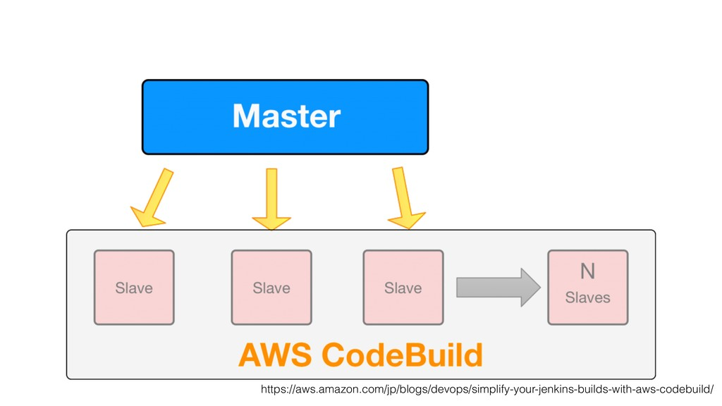 https://aws.amazon.com/jp/blogs/devops/simplify...