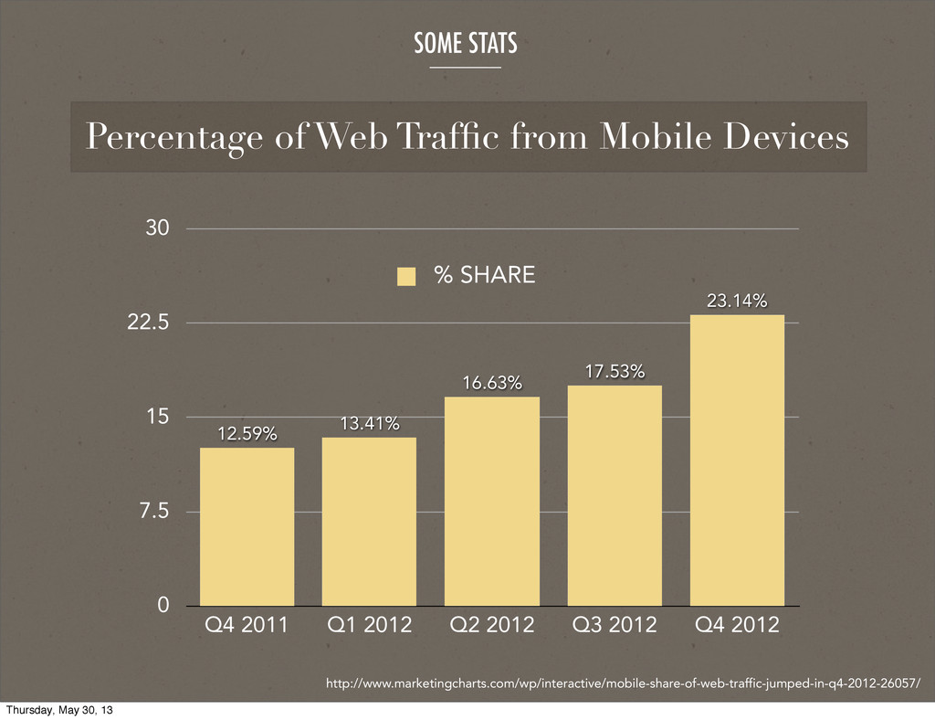 SOME STATS http://www.marketingcharts.com/wp/in...