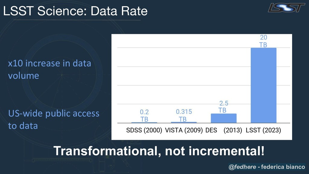 LSST Science: Data Rate x10 increase in data vo...