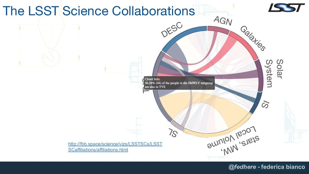 The LSST Science Collaborations http://fbb.spac...