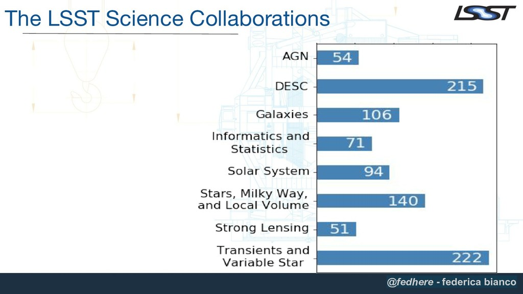 The LSST Science Collaborations @fedhere - fede...