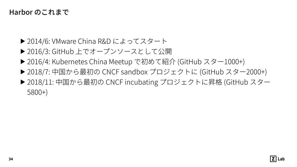 Harbor のこれまで ▶ 2014/6: VMware China R&D によってスター...