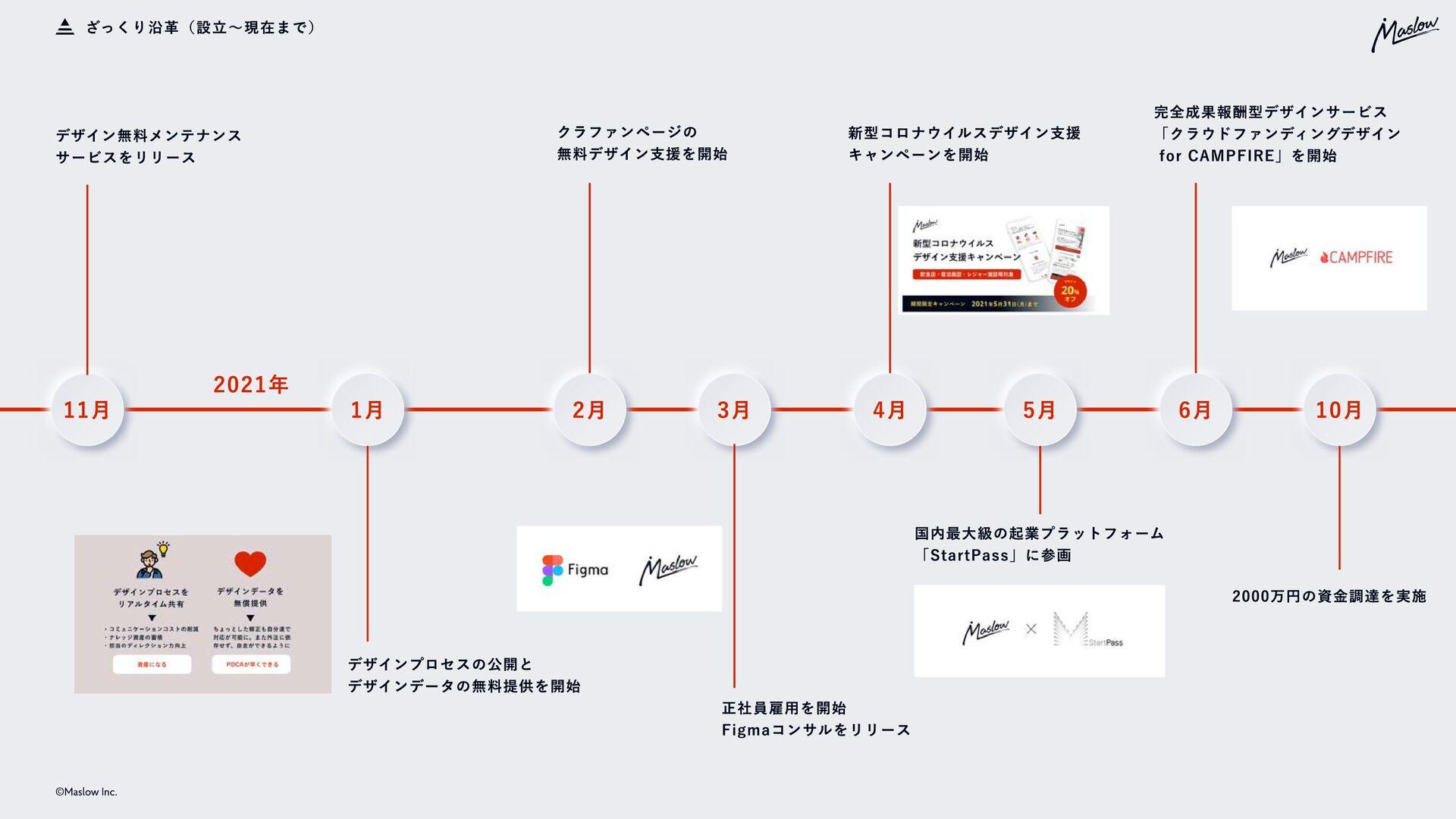 ©Maslow Inc. 事業内容 デザインパートナー事業 ・ブランド開発  ・UI/UXデザ...