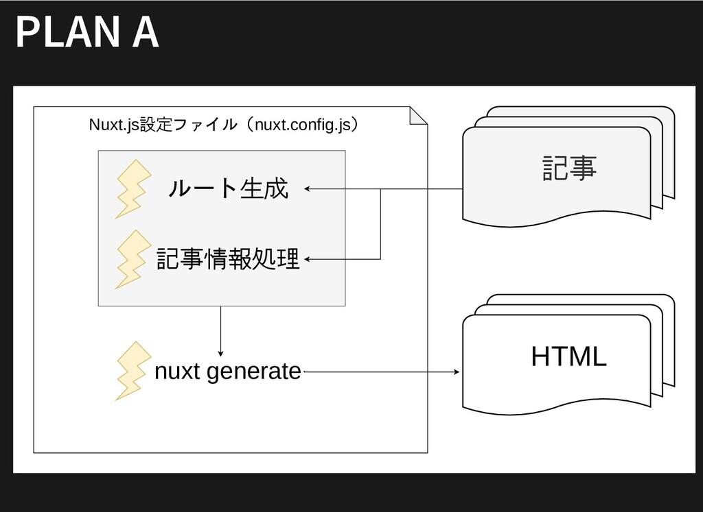 PLAN A PLAN A 記事 Nuxt.js設定ファイル(nuxt.config.js) ...