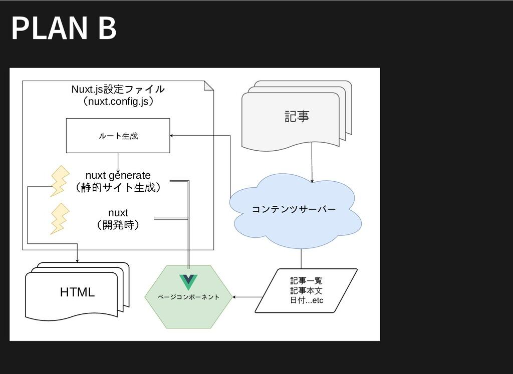 PLAN B PLAN B Nuxt.js設定ファイル (nuxt.config.js) 記事...