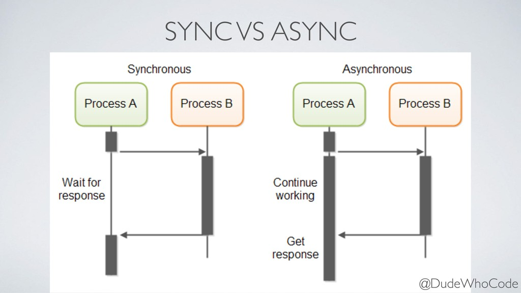 SYNC VS ASYNC @DudeWhoCode