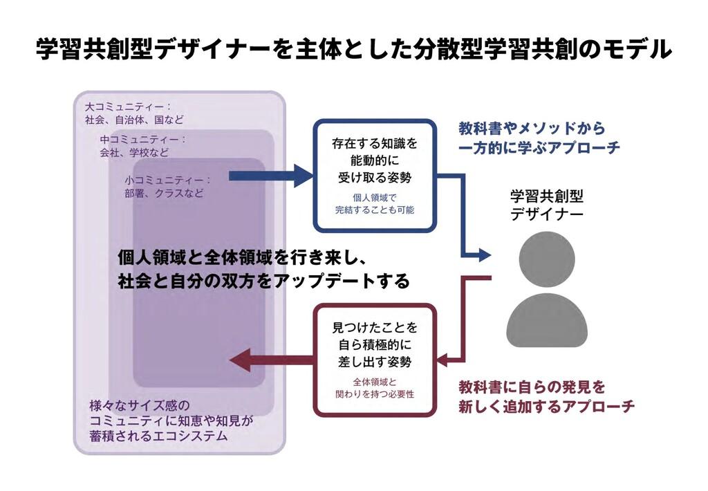学習共創型デザイナーを主体とした分散型学習共創のモデル