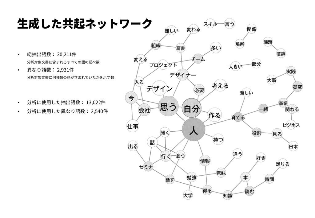 ⽣成した共起ネットワーク • 総抽出語数: 30,211件 分析対象⽂書に含まれるすべての語の...