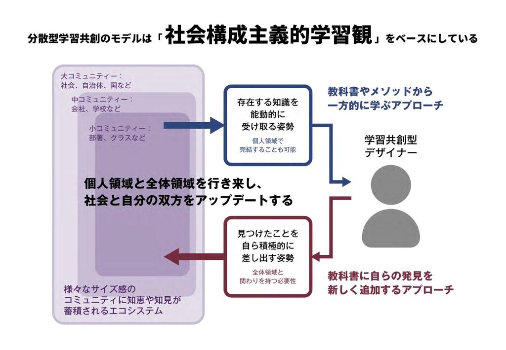 分散型学習共創のモデルは「 社会構成主義的学習観」をベースにしている