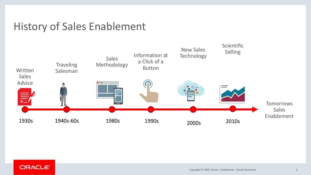 Copyright © 2019, Oracle. 6 History of Sales En...