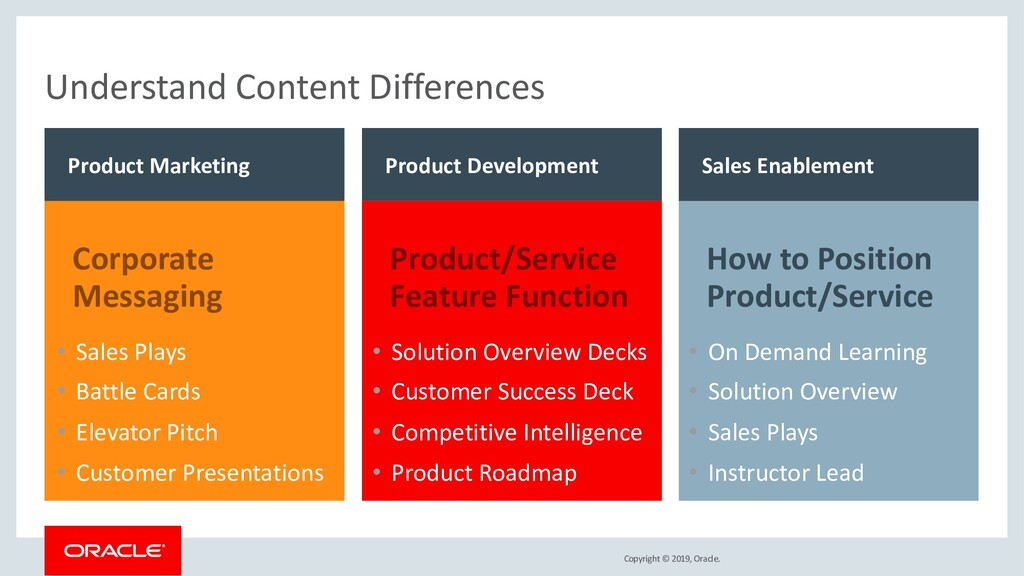 Copyright © 2019, Oracle. Understand Content Di...