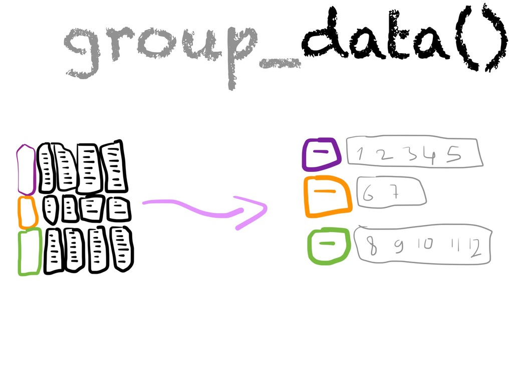 group_data()